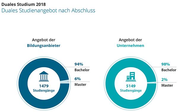 Duales Studium 2018 Duales Studienangebot nach Abschluss wegweiser duales studium.de